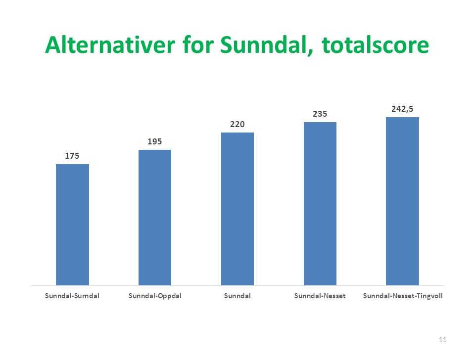 Alternativer for Sunndal, totalscore 11