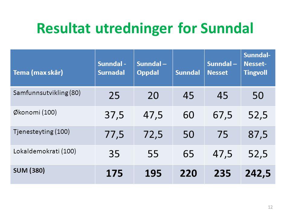 Resultat utredninger for Sunndal 12 Tema (max skår) Sunndal - Surnadal Sunndal – OppdalSunndal Sunndal – Nesset Sunndal- Nesset- Tingvoll Samfunnsutvi