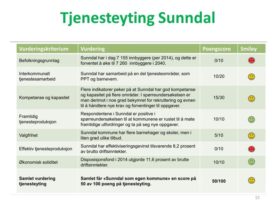 Tjenesteyting Sunndal 15