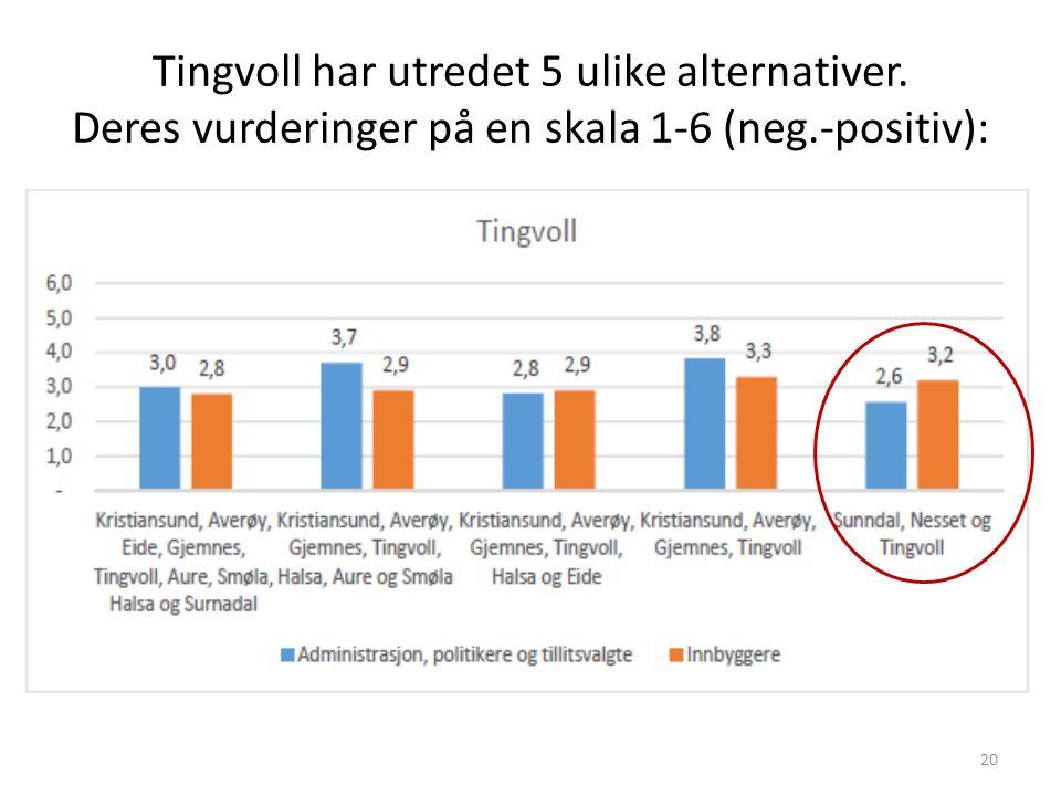 Tingvoll har utredet 5 ulike alternativer. Deres vurderinger på en skala 1-6 (neg.-positiv): 20