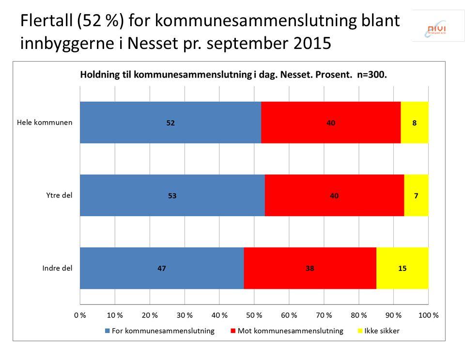 Flertall (52 %) for kommunesammenslutning blant innbyggerne i Nesset pr. september 2015