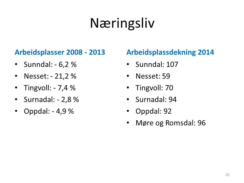 Næringsliv Arbeidsplasser 2008 - 2013 Sunndal: - 6,2 % Nesset: - 21,2 % Tingvoll: - 7,4 % Surnadal: - 2,8 % Oppdal: - 4,9 % Arbeidsplassdekning 2014 S