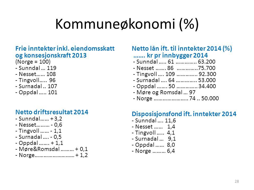 Kommuneøkonomi (%) Frie inntekter inkl. eiendomsskatt og konsesjonskraft 2013 (Norge = 100) - Sunndal … 119 - Nesset…… 108 - Tingvoll….. 96 - Surnadal