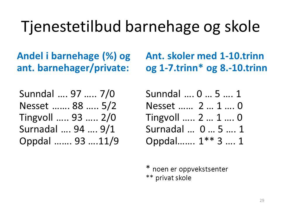 Tjenestetilbud barnehage og skole Andel i barnehage (%) og ant. barnehager/private: Sunndal …. 97 ….. 7/0 Nesset ……. 88 ….. 5/2 Tingvoll ….. 93 ….. 2/