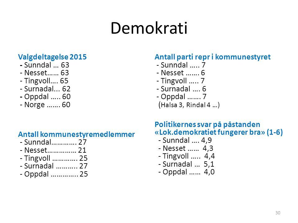 Demokrati Valgdeltagelse 2015 - Sunndal … 63 - Nesset…… 63 - Tingvoll…. 65 - Surnadal... 62 - Oppdal ….. 60 - Norge ……. 60 Antall kommunestyremedlemme