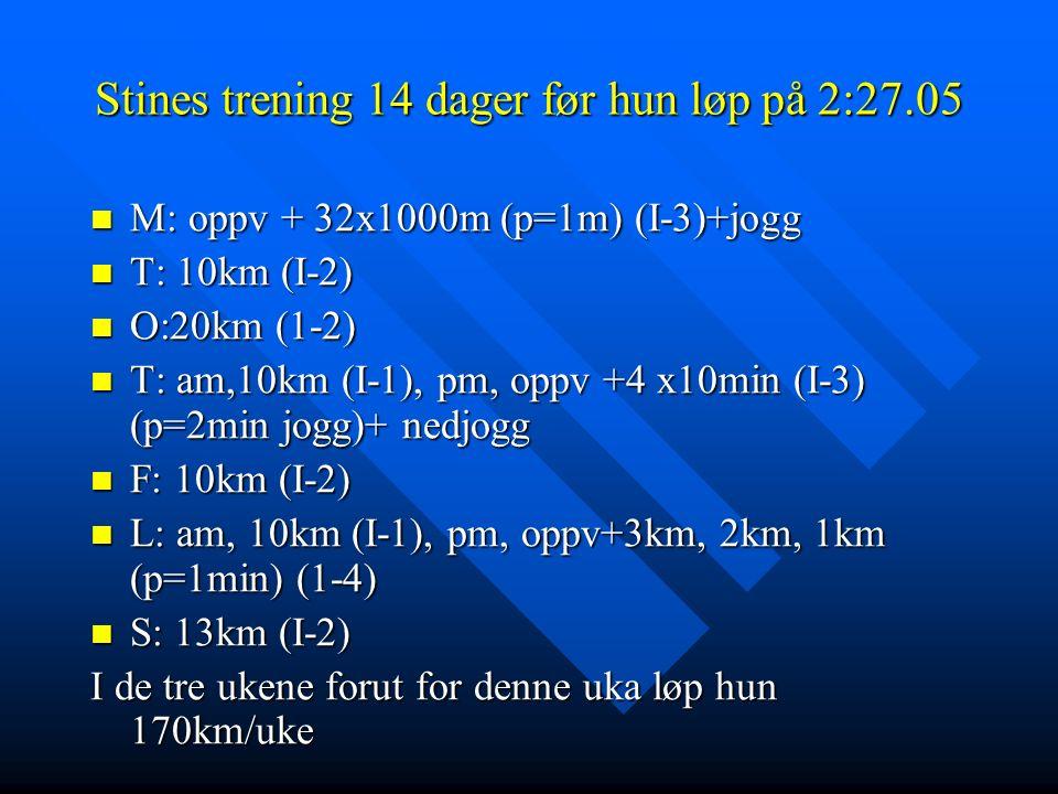 Stines trening 14 dager før hun løp på 2:27.05 M: oppv + 32x1000m (p=1m) (I-3)+jogg M: oppv + 32x1000m (p=1m) (I-3)+jogg T: 10km (I-2) T: 10km (I-2) O:20km (1-2) O:20km (1-2) T: am,10km (I-1), pm, oppv +4 x10min (I-3) (p=2min jogg)+ nedjogg T: am,10km (I-1), pm, oppv +4 x10min (I-3) (p=2min jogg)+ nedjogg F: 10km (I-2) F: 10km (I-2) L: am, 10km (I-1), pm, oppv+3km, 2km, 1km (p=1min) (1-4) L: am, 10km (I-1), pm, oppv+3km, 2km, 1km (p=1min) (1-4) S: 13km (I-2) S: 13km (I-2) I de tre ukene forut for denne uka løp hun 170km/uke