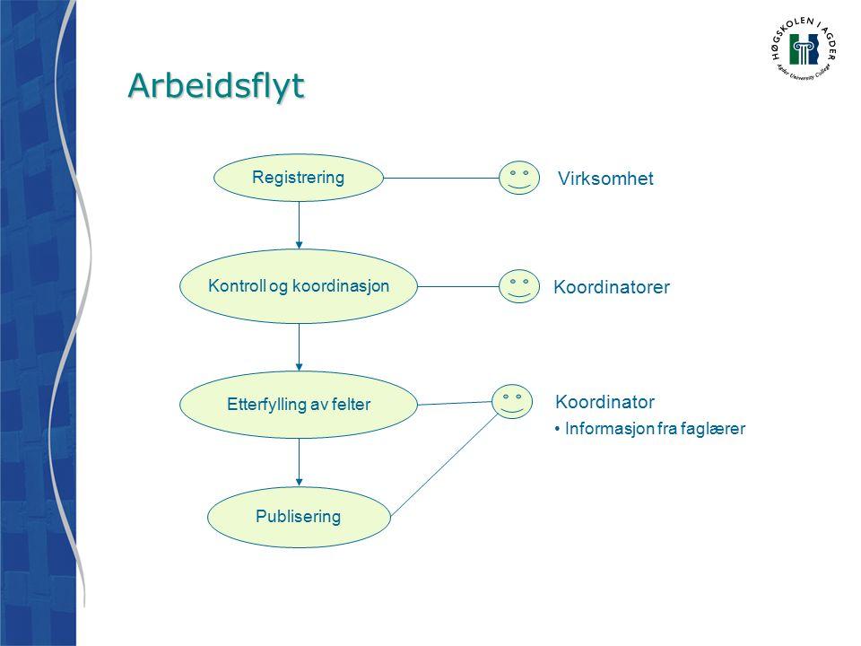 Arbeidsflyt Kontroll og koordinasjon Registrering Etterfylling av felter Publisering Virksomhet Koordinatorer Koordinator Informasjon fra faglærer