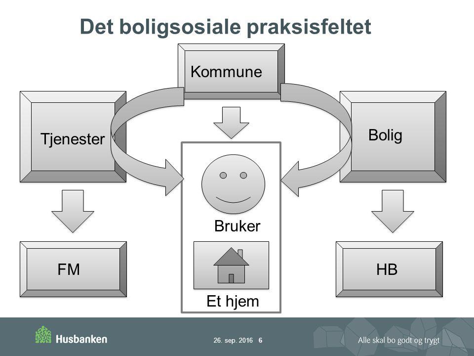 26. sep. 2016 6 Det boligsosiale praksisfeltet Tjenester Bolig FMHB Et hjem Bruker Kommune