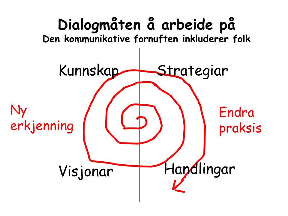 Strategiar Handlingar Visjonar Kunnskap Endra praksis Ny erkjenning Dialogmåten å arbeide på Den kommunikative fornuften inkluderer folk