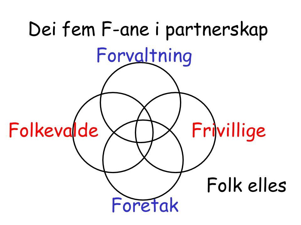 Dei fem F-ane i partnerskap Forvaltning Foretak FrivilligeFolkevalde Folk elles