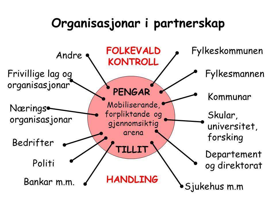 Organisasjonar i partnerskap Skular, universitet, forsking Departement og direktorat Bankar m.m.