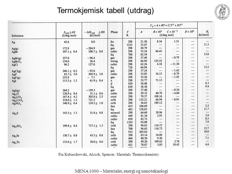 MENA 1000 – Materialer, energi og nanoteknologi Fra Kubaschewski, Alcock, Spencer: Materials Thermochemistry Termokjemisk tabell (utdrag)