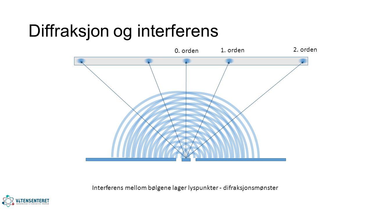 Diffraksjon og interferens Interferens mellom bølgene lager lyspunkter - difraksjonsmønster 0.