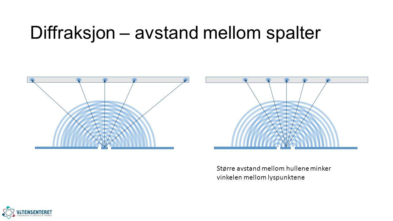 Diffraksjon – avstand mellom spalter Større avstand mellom hullene minker vinkelen mellom lyspunktene