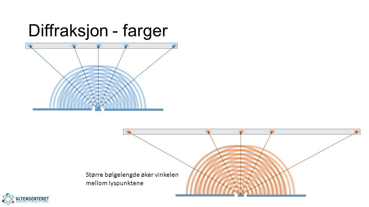 Diffraksjon - farger Større bølgelengde øker vinkelen mellom lyspunktene