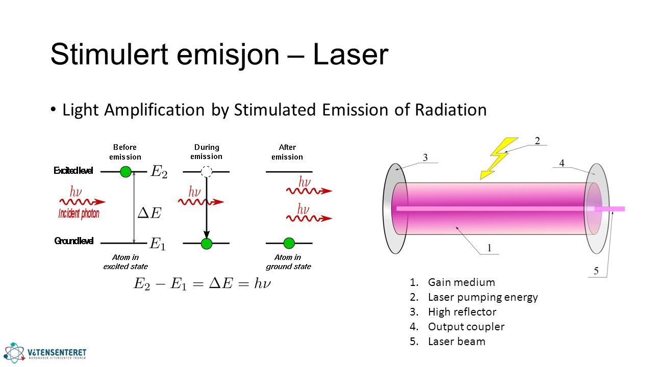 Stimulert emisjon – Laser Light Amplification by Stimulated Emission of Radiation 1.Gain medium 2.Laser pumping energy 3.High reflector 4.Output coupl