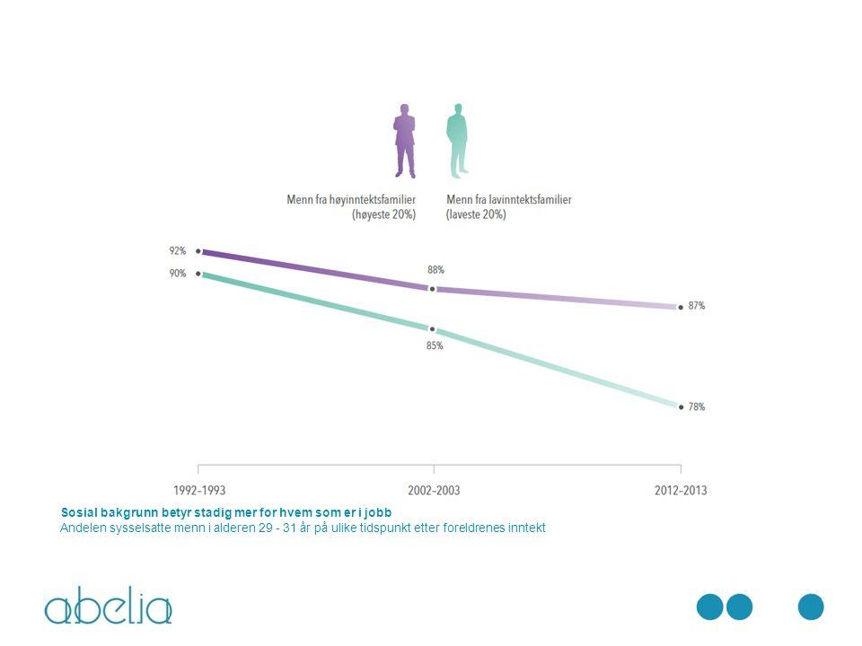Sosial bakgrunn betyr stadig mer for hvem som er i jobb Andelen sysselsatte menn i alderen 29 - 31 år på ulike tidspunkt etter foreldrenes inntekt