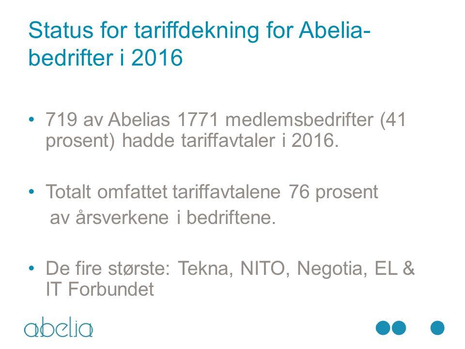 Status for tariffdekning for Abelia- bedrifter i 2016 719 av Abelias 1771 medlemsbedrifter (41 prosent) hadde tariffavtaler i 2016.