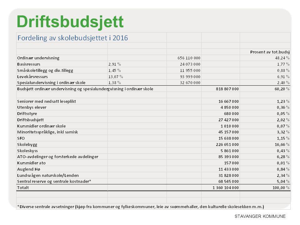 STAVANGER KOMMUNE Driftsbudsjett