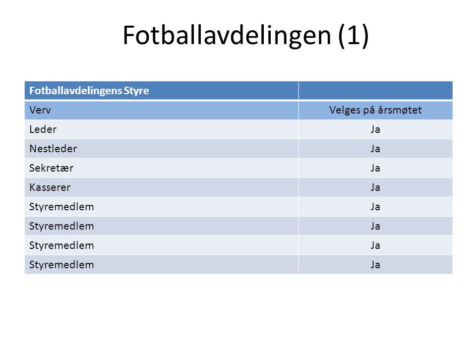 Fotballavdelingen (1) Fotballavdelingens Styre VervVelges på årsmøtet LederJa NestlederJa SekretærJa KassererJa StyremedlemJa StyremedlemJa StyremedlemJa StyremedlemJa