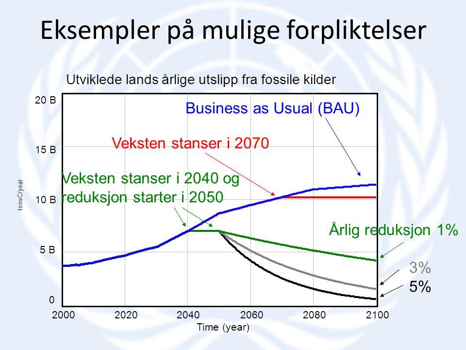 Utviklede lands årlige utslipp fra fossile kilder 20 B 15 B 10 B 5 B 0 200020202040206020802100 Time (year) tonsC/year Business as Usual (BAU) Veksten stanser i 2070 Veksten stanser i 2040 og reduksjon starter i 2050 Årlig reduksjon 1% 3% 5% Eksempler på mulige forpliktelser