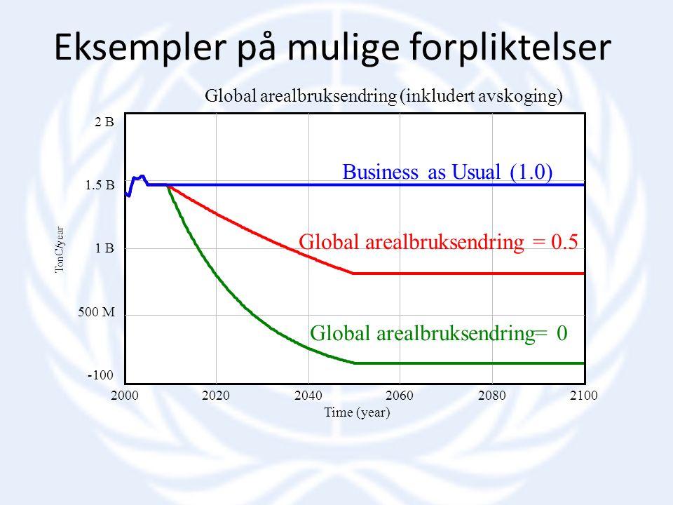 Global arealbruksendring (inkludert avskoging) 2 B 1.5 B 1 B 500 M -100 200020202040206020802100 Time (year) TonC/year Global arealbruksendring = 0.5 Global arealbruksendring= 0 Business as Usual (1.0) Eksempler på mulige forpliktelser