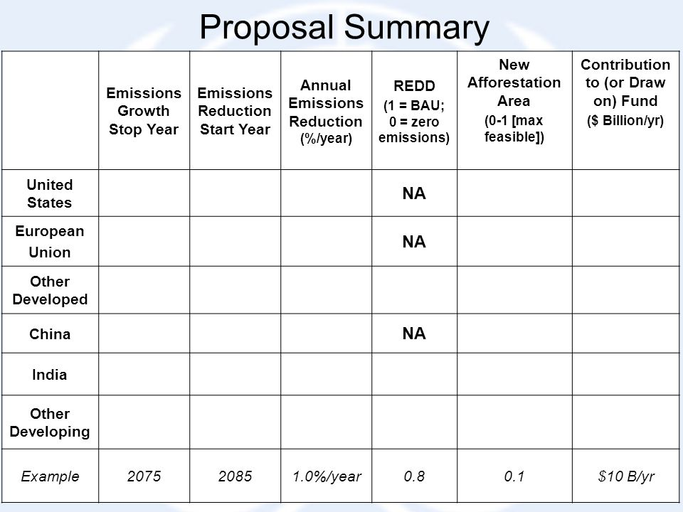 Proposal Summary Emissions Growth Stop Year Emissions Reduction Start Year Annual Emissions Reduction (%/year) REDD (1 = BAU; 0 = zero emissions) New Afforestation Area (0-1 [max feasible]) Contribution to (or Draw on) Fund ($ Billion/yr) United States NA European Union NA Other Developed China NA India Other Developing Example207520851.0%/year0.80.1$10 B/yr