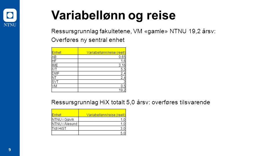 9 Variabellønn og reise Ressursgrunnlag fakultetene, VM «gamle» NTNU 19,2 årsv: Overføres ny sentral enhet Ressursgrunnlag HiX totalt 5,0 årsv: overføres tilsvarende EnhetVariabellønn/reise (reell) AB0,65 HF1,6 IME3,16 IVT5,5 DMF2,4 NT2,4 SVT3 VM0,5 19,2 EnhetVariabellønn/reise (reell) NTNU i Gjøvik1,0 NTNU i Ålesund1,0 Tidl HiST3,0 5,0