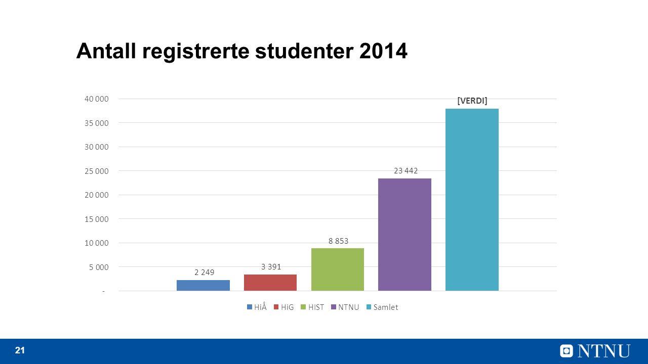 21 Antall registrerte studenter 2014