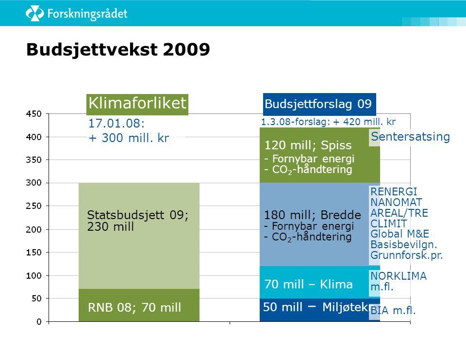 Budsjettvekst 2009 Klimaforliket RNB 08; 70 mill Statsbudsjett 09; 230 mill RENERGI NANOMAT AREAL/TRE CLIMIT Global M&E Basisbevilgn.