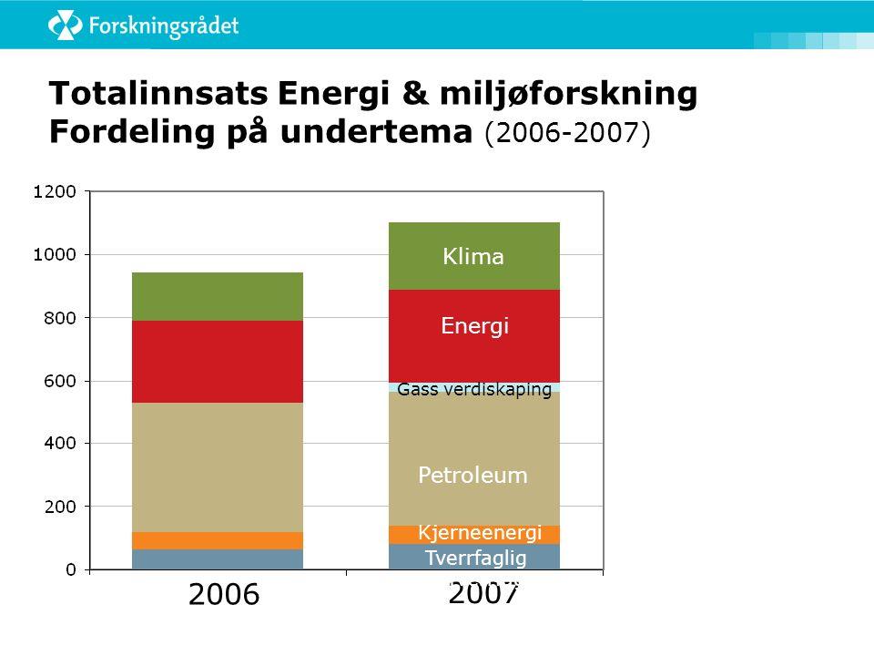 Totalinnsats Energi & miljøforskning Fordeling på undertema (2006-2007) 2006 2007 Tverrfaglig Kjerneenergi Tverrfaglig Petroleum Energi Klima Gass verdiskaping