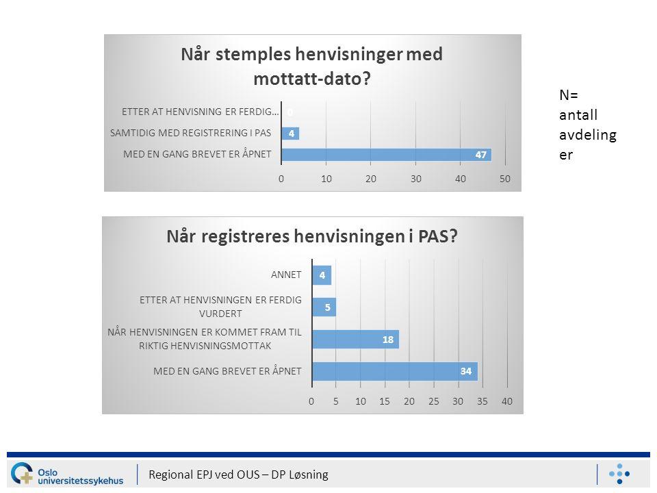 Regional EPJ ved OUS – DP Løsning N= antall avdeling er