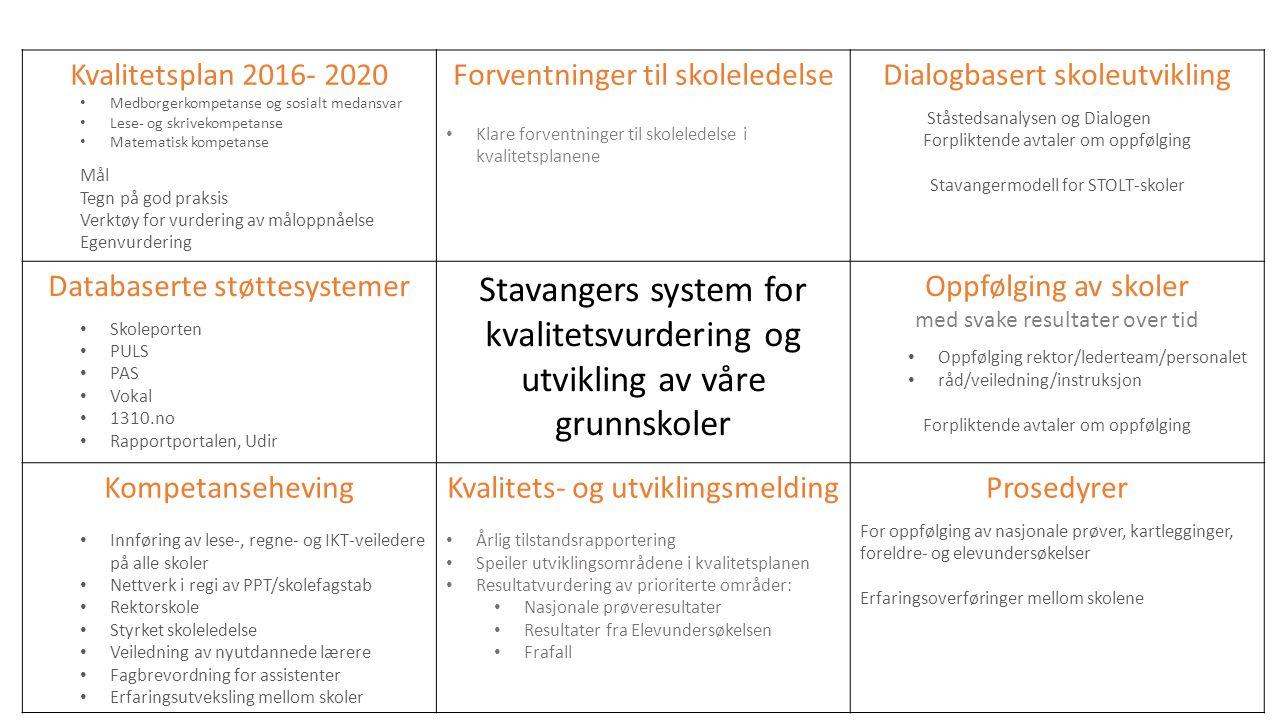 Kvalitetsplan 2016- 2020 Medborgerkompetanse og sosialt medansvar Lese- og skrivekompetanse Matematisk kompetanse Mål Tegn på god praksis Verktøy for