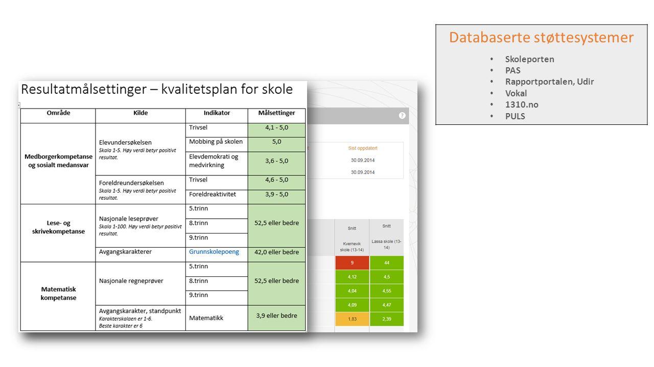 Databaserte støttesystemer Skoleporten PAS Rapportportalen, Udir Vokal 1310.no PULS