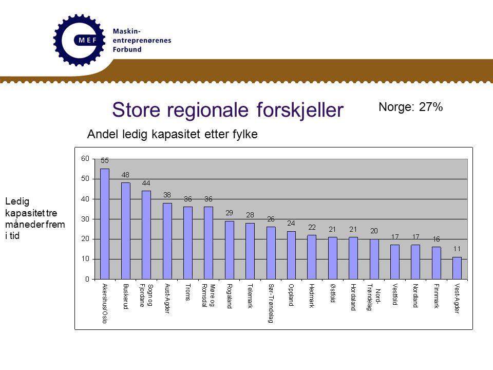 Store regionale forskjeller Ledig kapasitet tre måneder frem i tid Andel ledig kapasitet etter fylke Norge: 27%