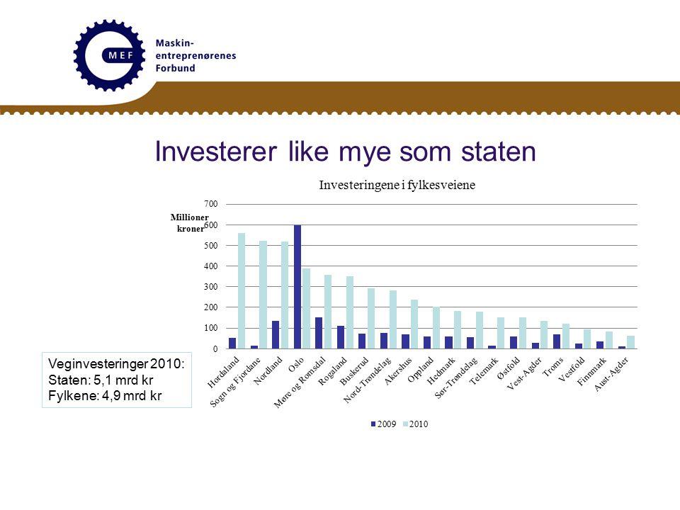 Investerer like mye som staten Veginvesteringer 2010: Staten: 5,1 mrd kr Fylkene: 4,9 mrd kr