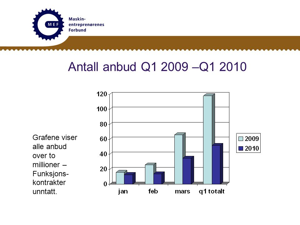 Antall anbud Q1 2009 –Q1 2010 Grafene viser alle anbud over to millioner – Funksjons- kontrakter unntatt.