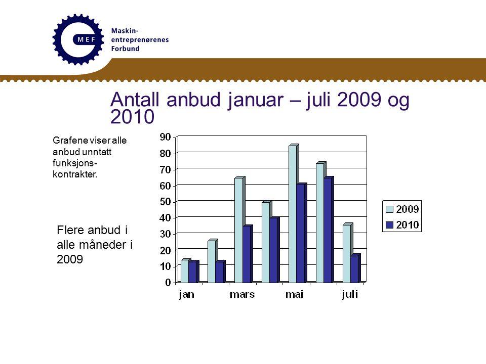 Antall anbud januar – juli 2009 og 2010 Grafene viser alle anbud unntatt funksjons- kontrakter.