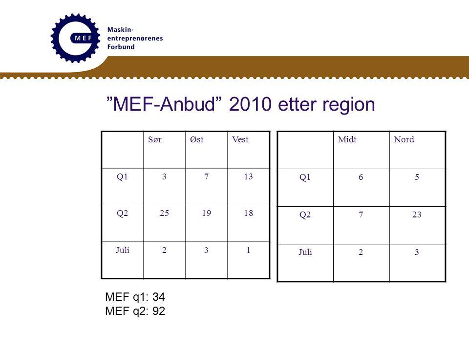 MEF-Anbud 2010 etter region SørØstVest Q13713 Q2251918 Juli231 MidtNord Q165 Q2723 Juli23 MEF q1: 34 MEF q2: 92