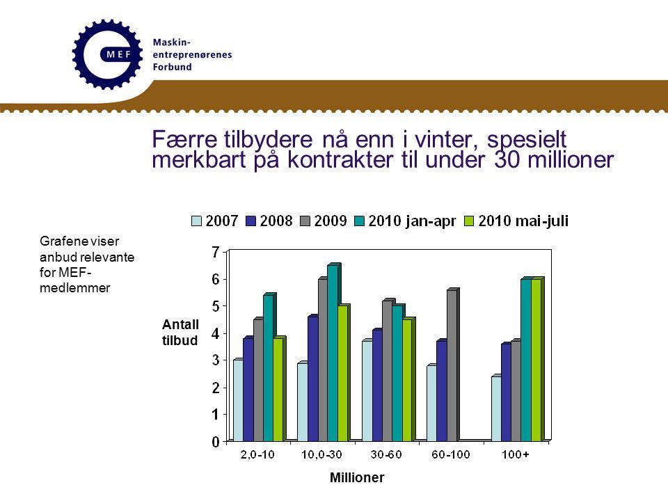Færre tilbydere nå enn i vinter, spesielt merkbart på kontrakter til under 30 millioner Antall tilbud Millioner Grafene viser anbud relevante for MEF- medlemmer