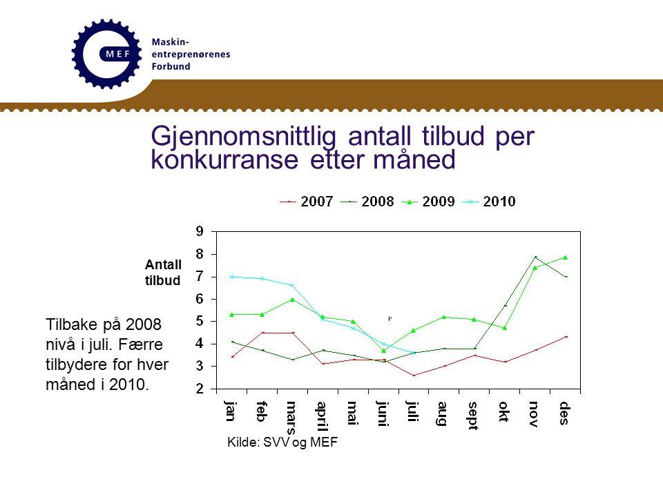 Gjennomsnittlig antall tilbud per konkurranse etter måned Antall tilbud Kilde: SVV og MEF Tilbake på 2008 nivå i juli.