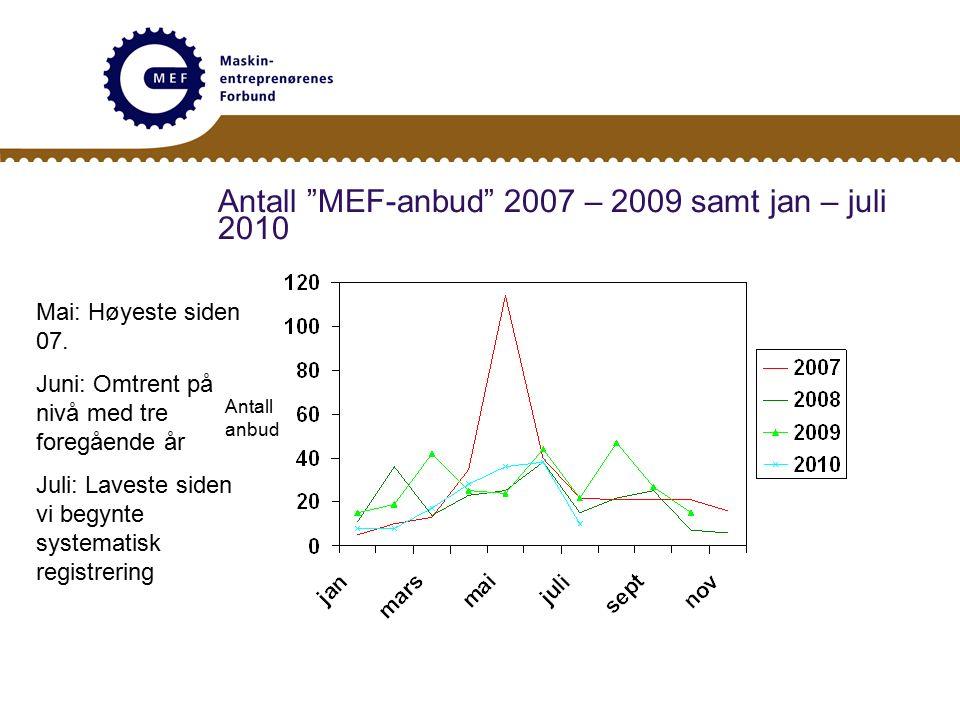 Antall MEF-anbud 2007 – 2009 samt jan – juli 2010 Antall anbud Mai: Høyeste siden 07.