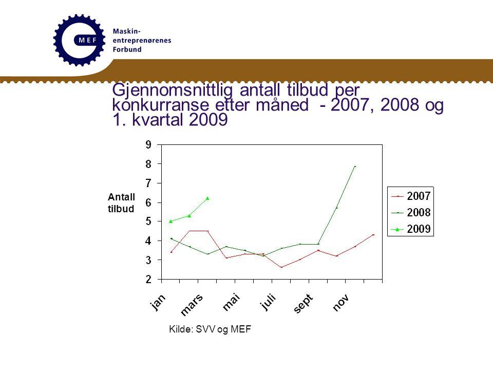 Gjennomsnittlig antall tilbud per konkurranse etter måned - 2007, 2008 og 1. kvartal 2009 Antall tilbud Kilde: SVV og MEF