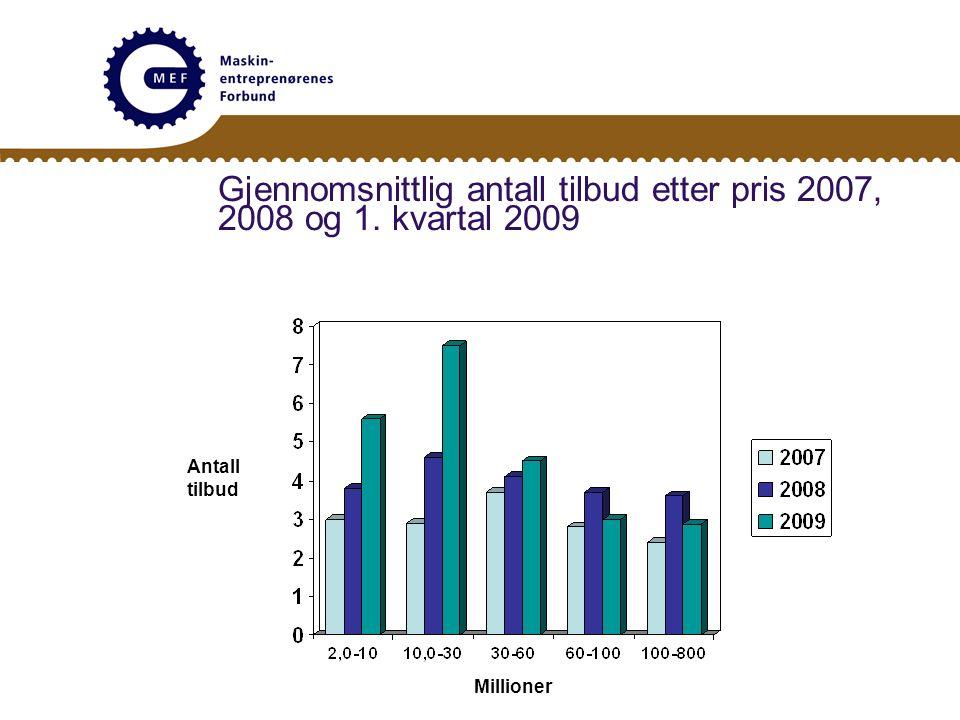 Gjennomsnittlig antall tilbud etter pris 2007, 2008 og 1. kvartal 2009 Antall tilbud Millioner