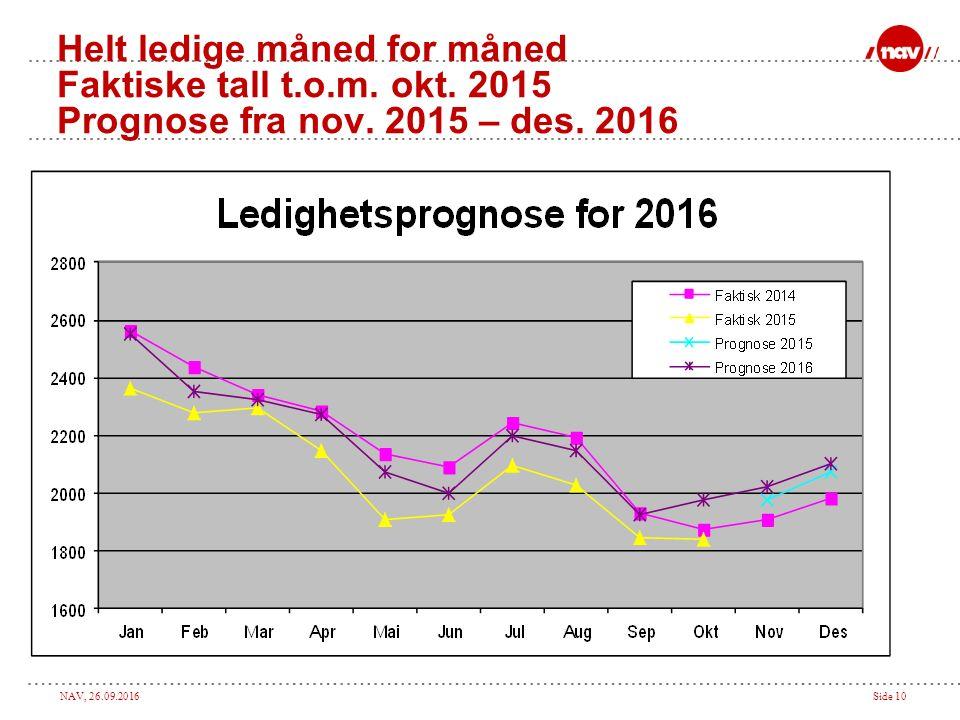 NAV, 26.09.2016Side 10 Helt ledige måned for måned Faktiske tall t.o.m.