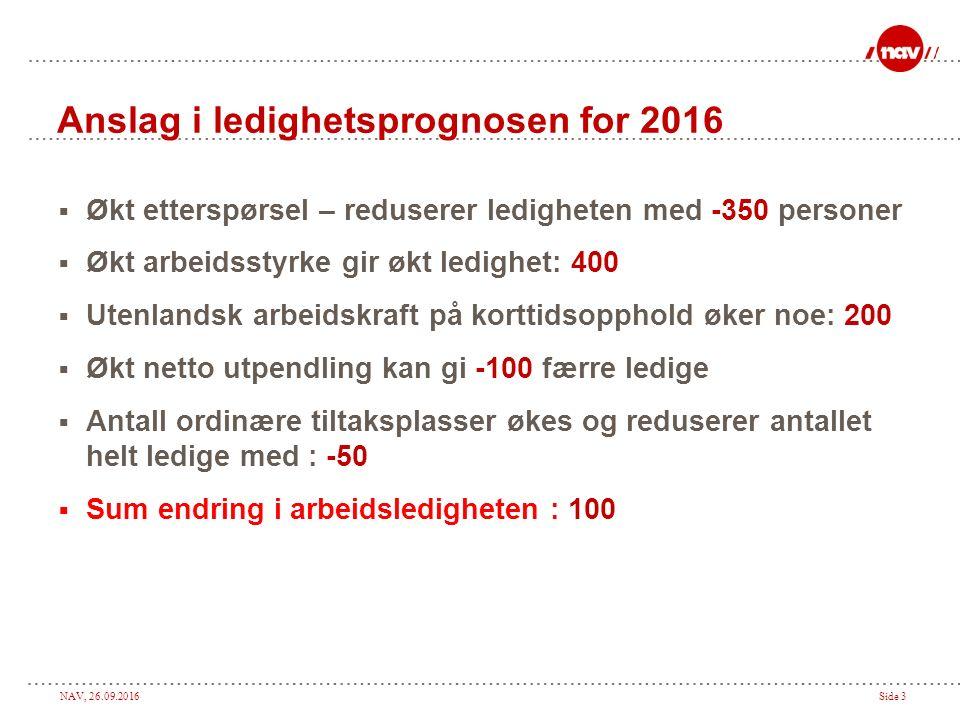 NAV, 26.09.2016Side 4 Sysselsatte i Oppland, 4.kv.