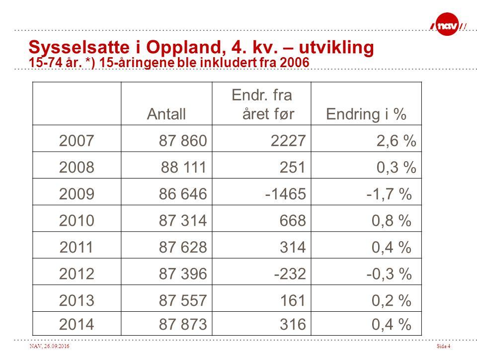 NAV, 26.09.2016Side 4 Sysselsatte i Oppland, 4. kv.