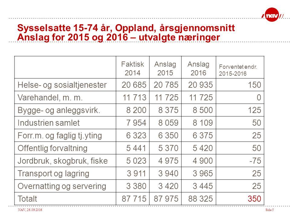 NAV, 26.09.2016Side 5 Faktisk 2014 Anslag 2015 Anslag 2016 Forventet endr.