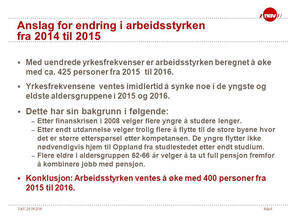 NAV, 26.09.2016Side 6 Anslag for endring i arbeidsstyrken fra 2014 til 2015  Med uendrede yrkesfrekvenser er arbeidsstyrken beregnet å øke med ca.