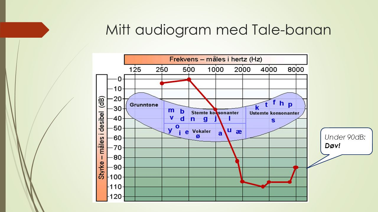 Mitt audiogram med Tale-banan Under 90dB: Døv!